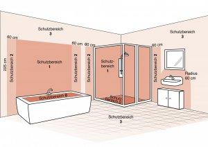 Abstand Elektr Rolladen Zu Freistehender Badewanne
